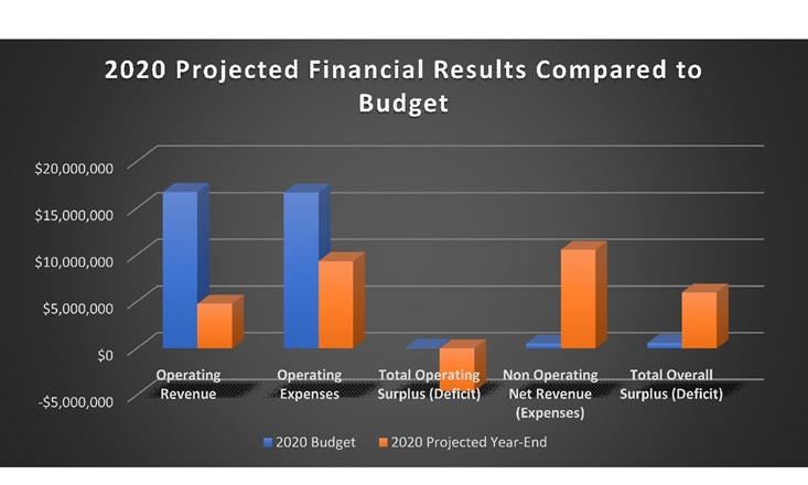 Figure Two:  Impact on 2020 Operating Revenue and Expenses