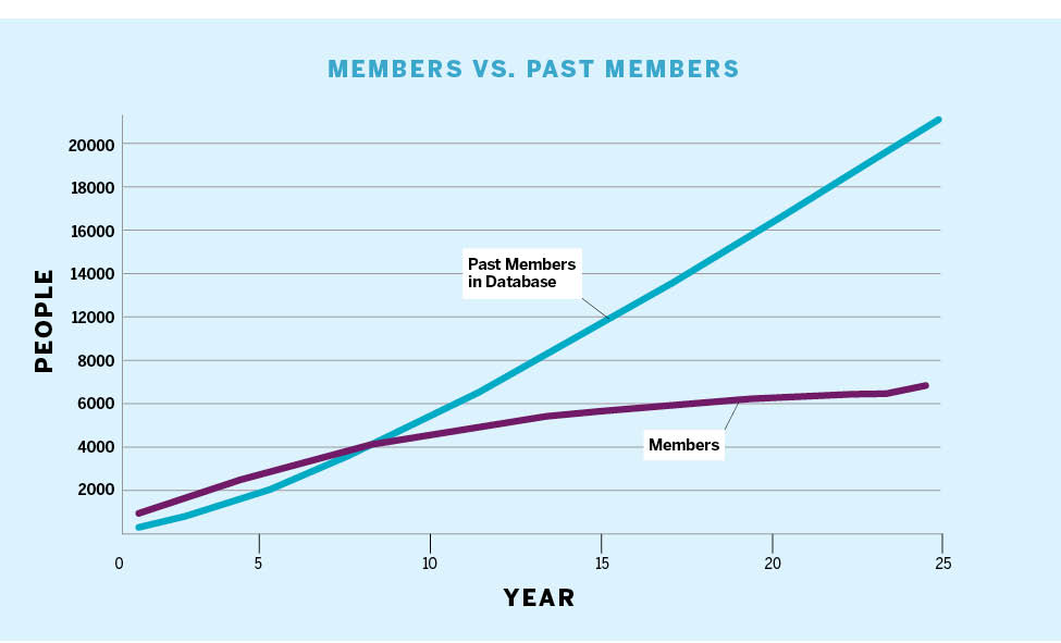 line chart showing comparison between the number of past members verses the growth of new members