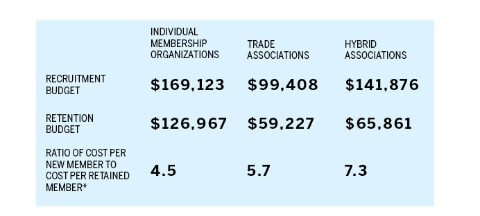 Chart displaying new member recruitment costs provided by Marketing General Incorporated's 2013 Membership Marketing Benchmarking Report