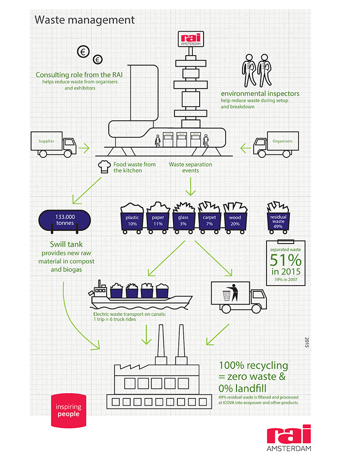 RAI infographic on waste management